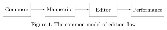 Figure 1: The common model of edition flow
